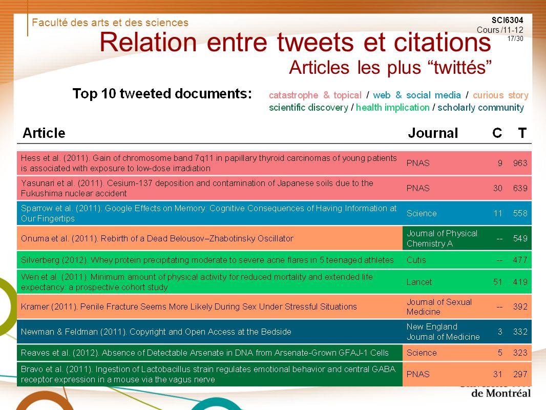 Faculté des arts et des sciences SCI6304 Cours /11-12 17/30 Relation entre tweets et citations Articles les plus twittés
