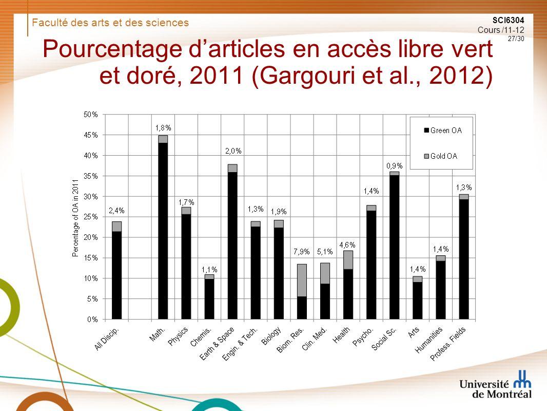 Faculté des arts et des sciences SCI6304 Cours /11-12 27/30 Pourcentage darticles en accès libre vert et doré, 2011 (Gargouri et al., 2012)