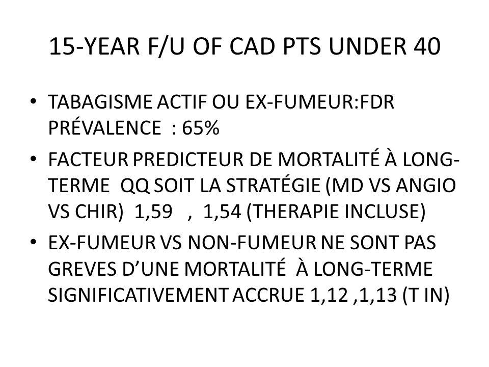 15-YEAR F/U OF CAD PTS UNDER 40 TABAGISME ACTIF OU EX-FUMEUR:FDR PRÉVALENCE : 65% FACTEUR PREDICTEUR DE MORTALITÉ À LONG- TERME QQ SOIT LA STRATÉGIE (