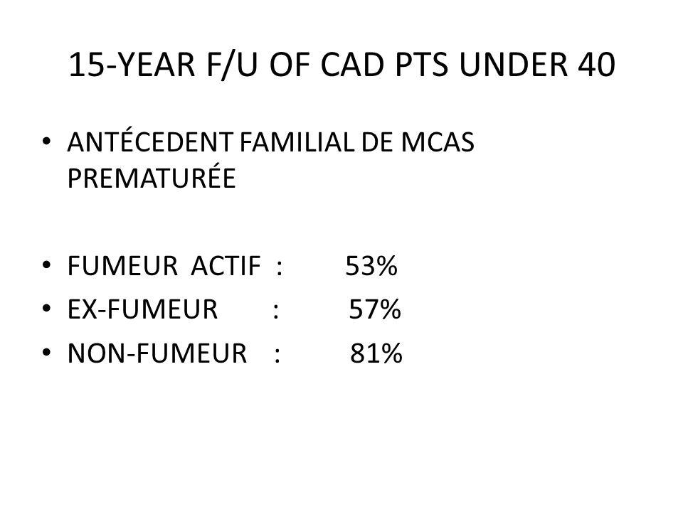 15-YEAR F/U OF CAD PTS UNDER 40 ANTÉCEDENT FAMILIAL DE MCAS PREMATURÉE FUMEUR ACTIF : 53% EX-FUMEUR : 57% NON-FUMEUR : 81%