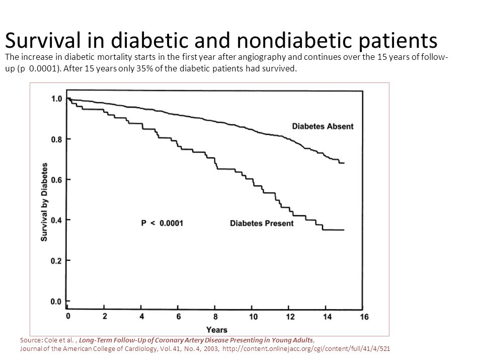 Survival in diabetic and nondiabetic patients Source: Cole et al., Long-Term Follow-Up of Coronary Artery Disease Presenting in Young Adults, Journal