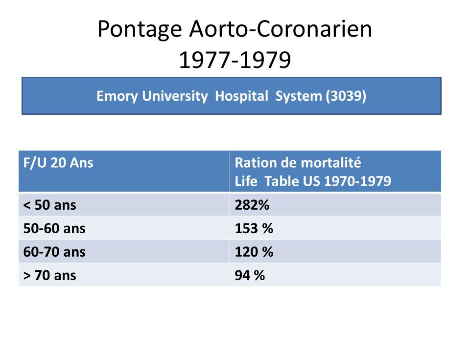 Pontage Aorto-Coronarien 1977-1979 F/U 20 AnsRation de mortalité Life Table US 1970-1979 < 50 ans282% 50-60 ans153 % 60-70 ans120 % > 70 ans94 % Emory