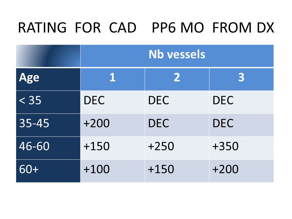 RATING FOR CAD PP6 MO FROM DX Nb vessels Age123 < 35DEC 35-45+200DEC 46-60+150+250+350 60++100+150+200