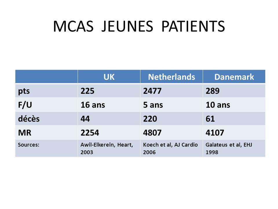 MCAS JEUNES PATIENTS UKNetherlandsDanemark pts2252477289 F/U16 ans5 ans10 ans décès4422061 MR225448074107 Sources:Awil-Elkerein, Heart, 2003 Koech et