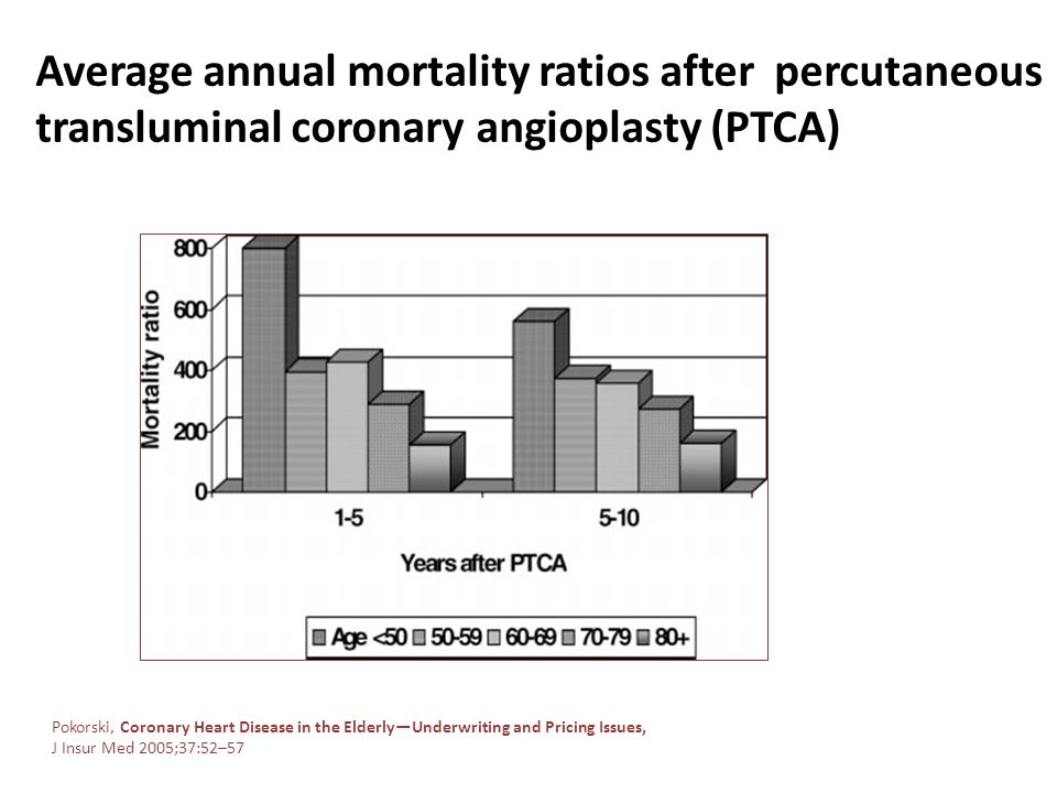 Average annual mortality ratios after percutaneous transluminal coronary angioplasty (PTCA) Pokorski, Coronary Heart Disease in the ElderlyUnderwritin
