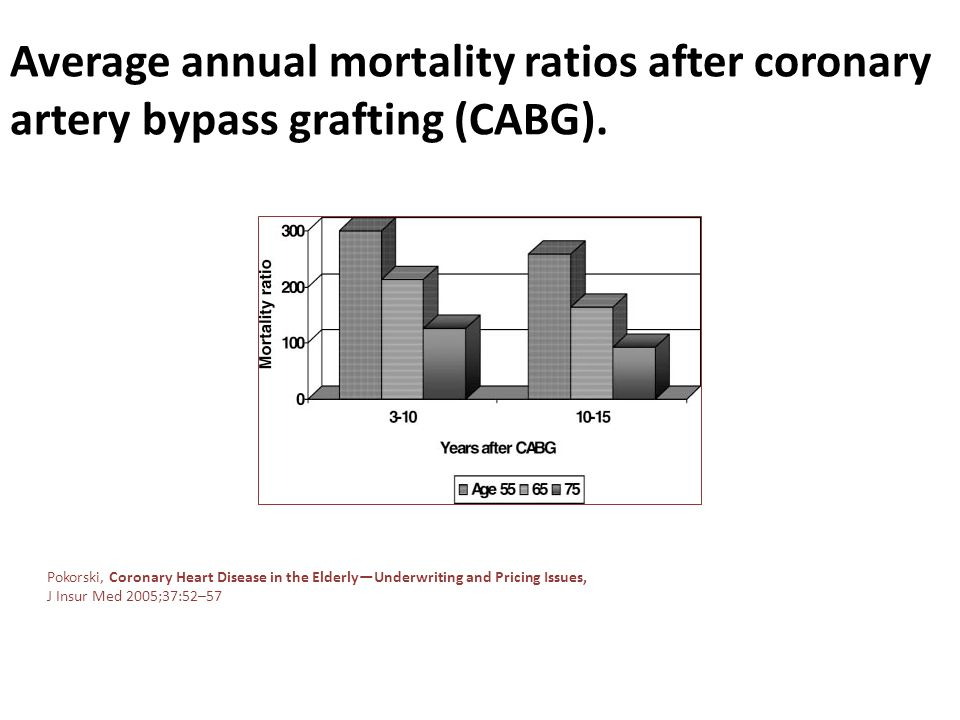 Average annual mortality ratios after coronary artery bypass grafting (CABG). Pokorski, Coronary Heart Disease in the ElderlyUnderwriting and Pricing