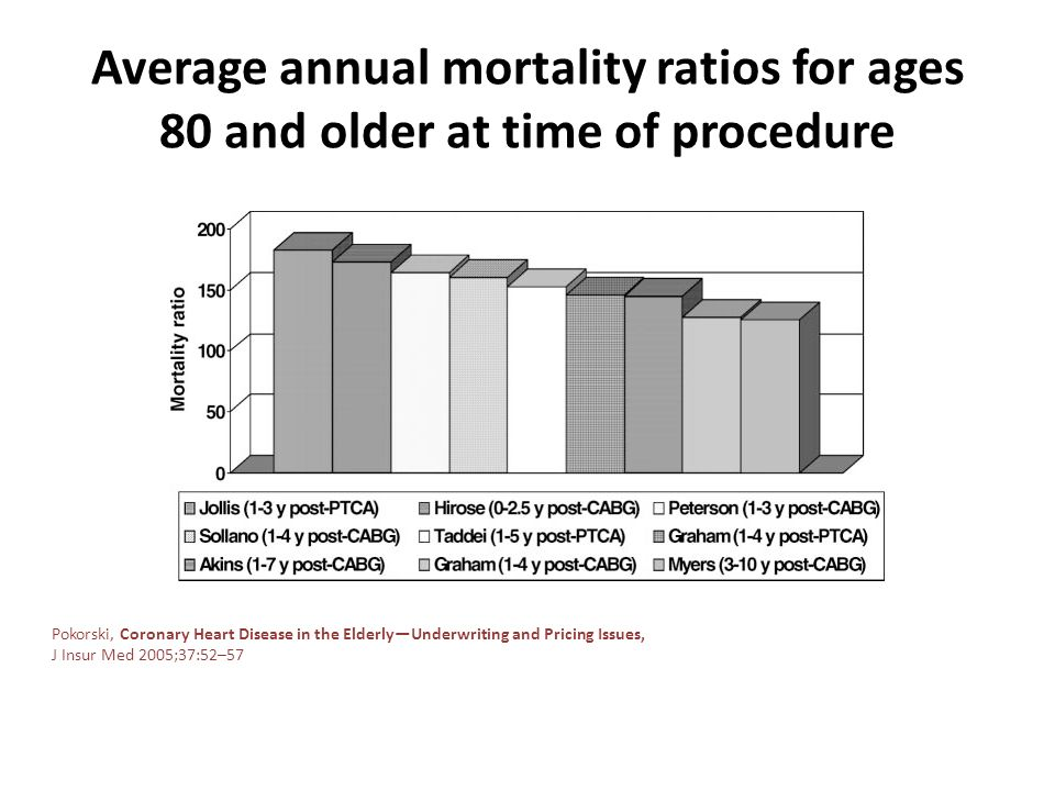 Average annual mortality ratios for ages 80 and older at time of procedure Pokorski, Coronary Heart Disease in the ElderlyUnderwriting and Pricing Iss