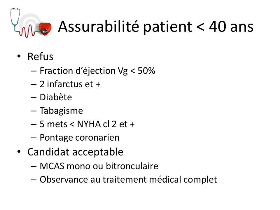 Assurabilité patient < 40 ans Refus – Fraction déjection Vg < 50% – 2 infarctus et + – Diabète – Tabagisme – 5 mets < NYHA cl 2 et + – Pontage coronar