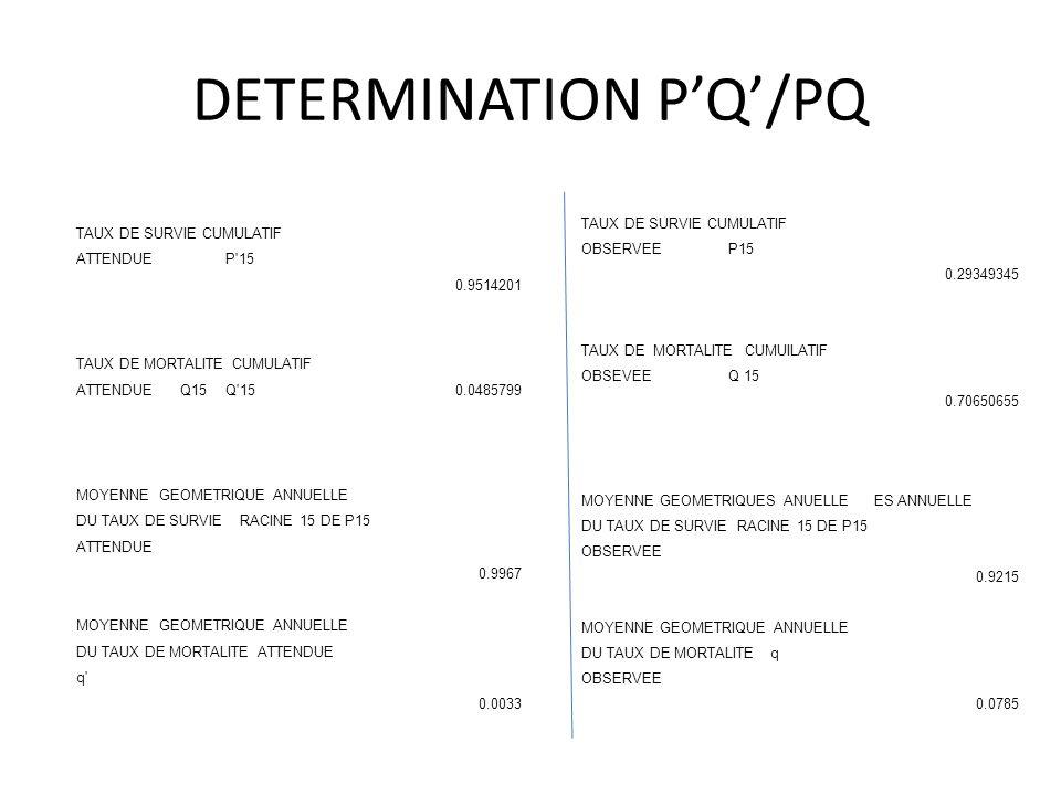 DETERMINATION PQ/PQ TAUX DE SURVIE CUMULATIF OBSERVEEP15 0.29349345 TAUX DE MORTALITE CUMUILATIF OBSEVEEQ 15 0.70650655 MOYENNE GEOMETRIQUES ANUELLEES