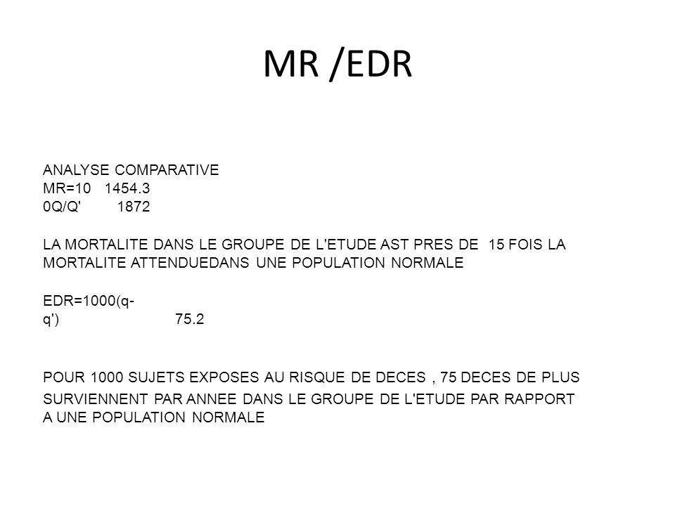 MR /EDR ANALYSE COMPARATIVE MR=10 0Q/Q' 1454.3 1872 LA MORTALITE DANS LE GROUPE DE L'ETUDE AST PRES DE 15 FOIS LA MORTALITE ATTENDUEDANS UNE POPULATIO