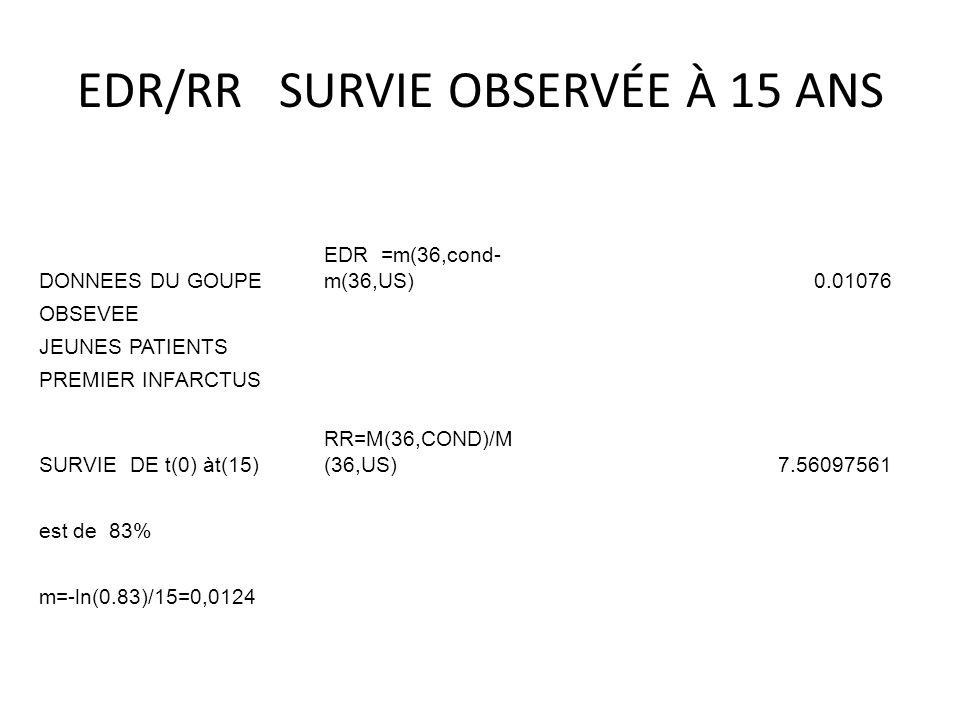 EDR/RR SURVIE OBSERVÉE À 15 ANS DONNEES DU GOUPE EDR =m(36,cond- m(36,US)0.01076 OBSEVEE JEUNES PATIENTS PREMIER INFARCTUS SURVIE DE t(0) àt(15) RR=M(