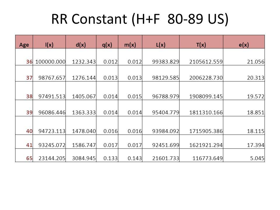 RR Constant (H+F 80-89 US) Agel(x)d(x)q(x)m(x)L(x)T(x)e(x) 36100000.0001232.3430.012 99383.8292105612.55921.056 3798767.6571276.1440.013 98129.5852006