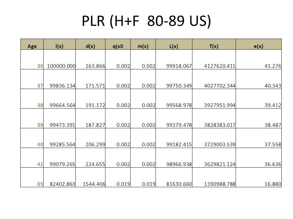PLR (H+F 80-89 US) Agel(x)d(x)q(x0m(x)L(x)T(x)e(x) 36100000.000163.8660.002 99918.0674127620.41141.276 3799836.134171.5710.002 99750.3494027702.34440.