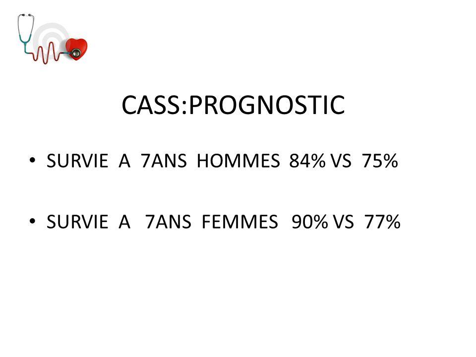 CASS:PROGNOSTIC SURVIE A 7ANS HOMMES 84% VS 75% SURVIE A 7ANS FEMMES 90% VS 77%