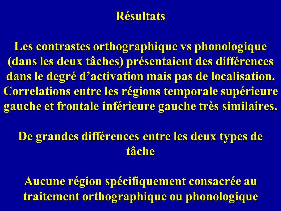 Résultats Les contrastes orthographique vs phonologique (dans les deux tâches) présentaient des différences dans le degré dactivation mais pas de loca
