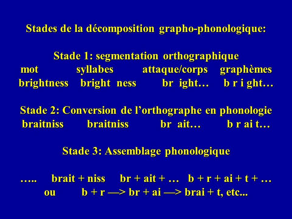 Stades de la décomposition grapho-phonologique: Stade 1: segmentation orthographique mot syllabes attaque/corps graphèmes brightness bright ness br ig