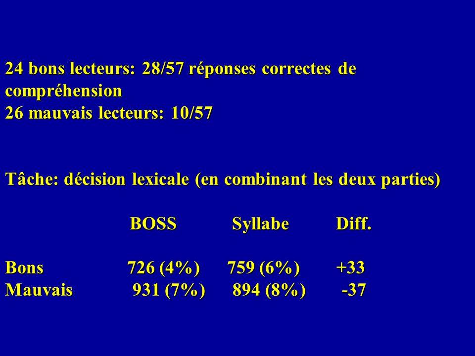 24 bons lecteurs: 28/57 réponses correctes de compréhension 26 mauvais lecteurs: 10/57 Tâche: décision lexicale (en combinant les deux parties) BOSS S