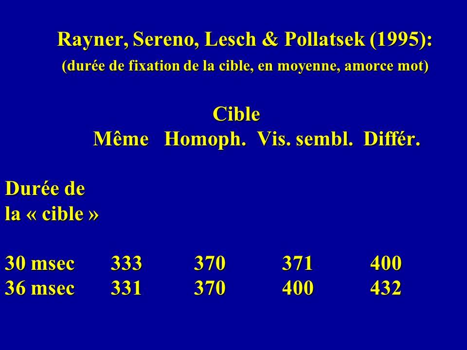 Rayner, Sereno, Lesch & Pollatsek (1995): (durée de fixation de la cible, en moyenne, amorce pseudo-mot) Cible Même Homoph.