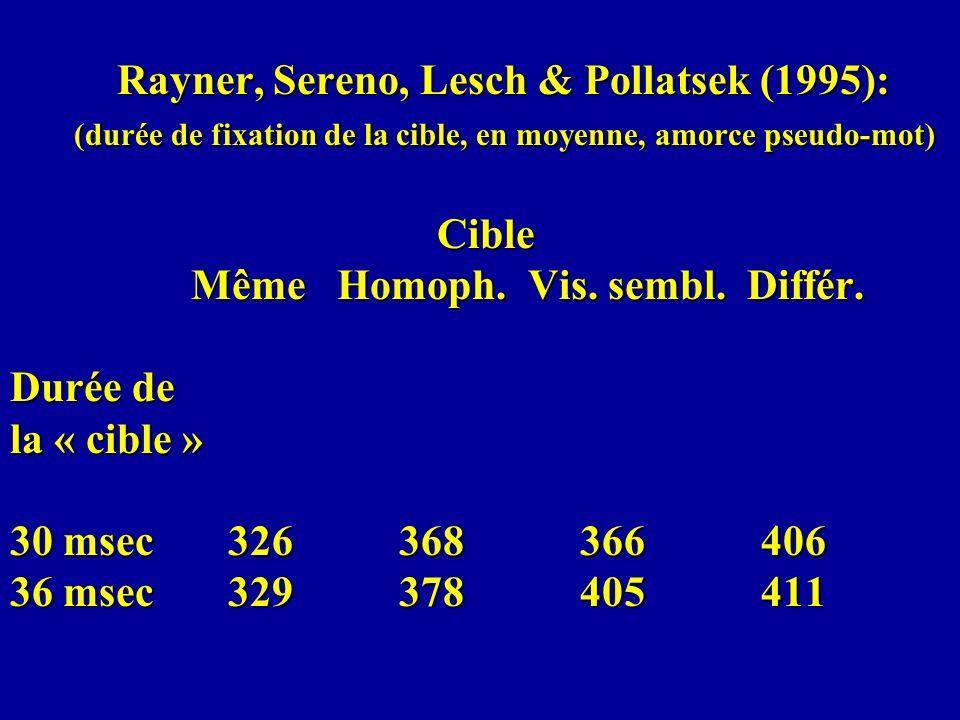 Rayner, Sereno, Lesch & Pollatsek (1995): (durée de fixation de la cible, en moyenne, amorce pseudo-mot) Cible Même Homoph. Vis. sembl. Différ. Durée