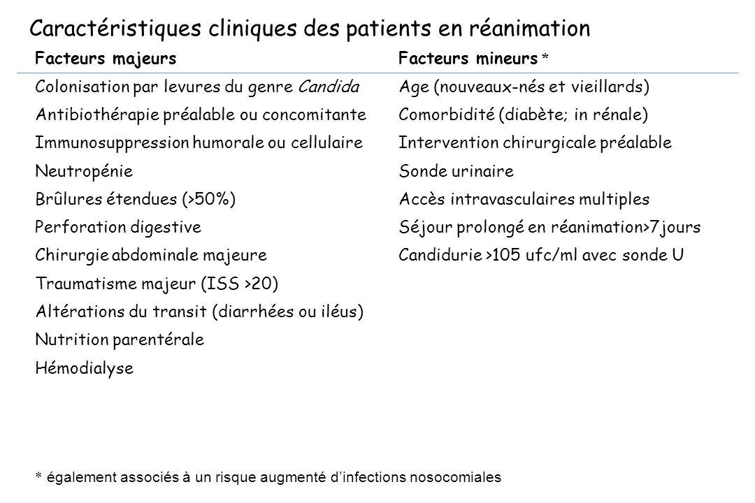* également associés à un risque augmenté dinfections nosocomiales Facteurs majeurs Colonisation par levures du genre Candida Antibiothérapie préalabl
