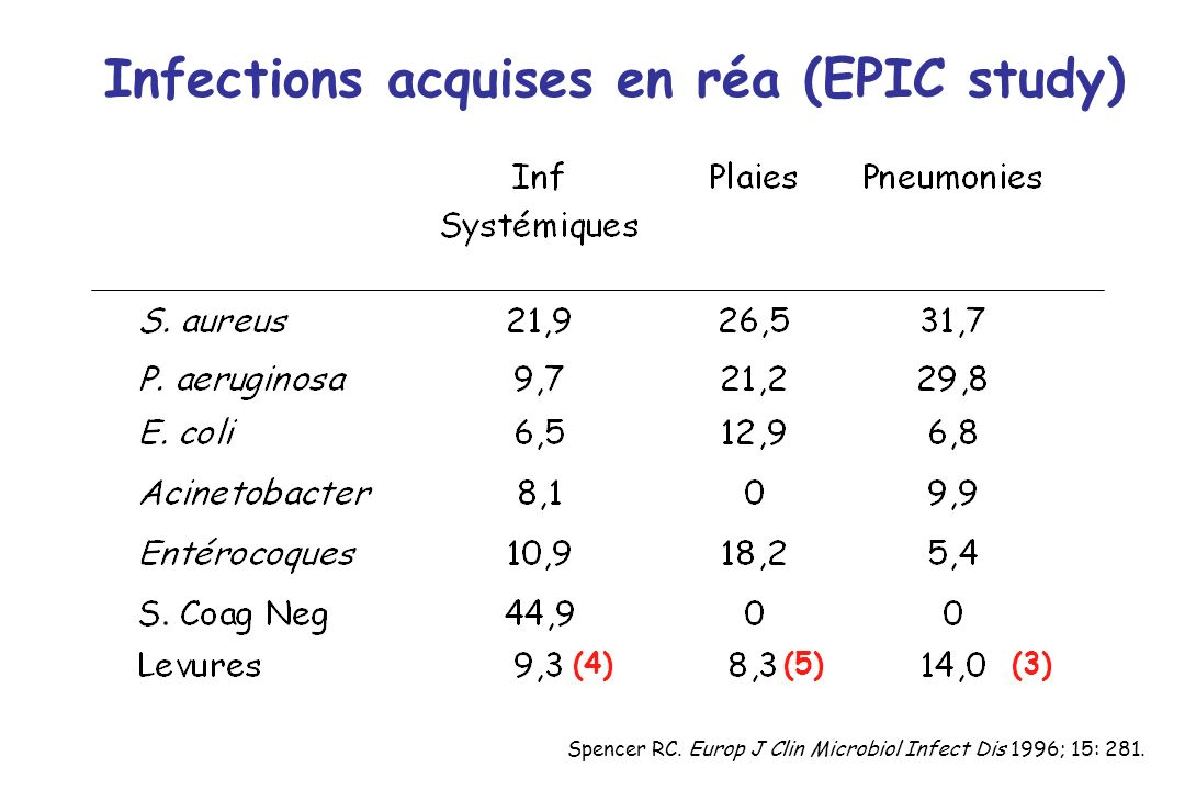 Infections acquises en réa (EPIC study) Spencer RC.