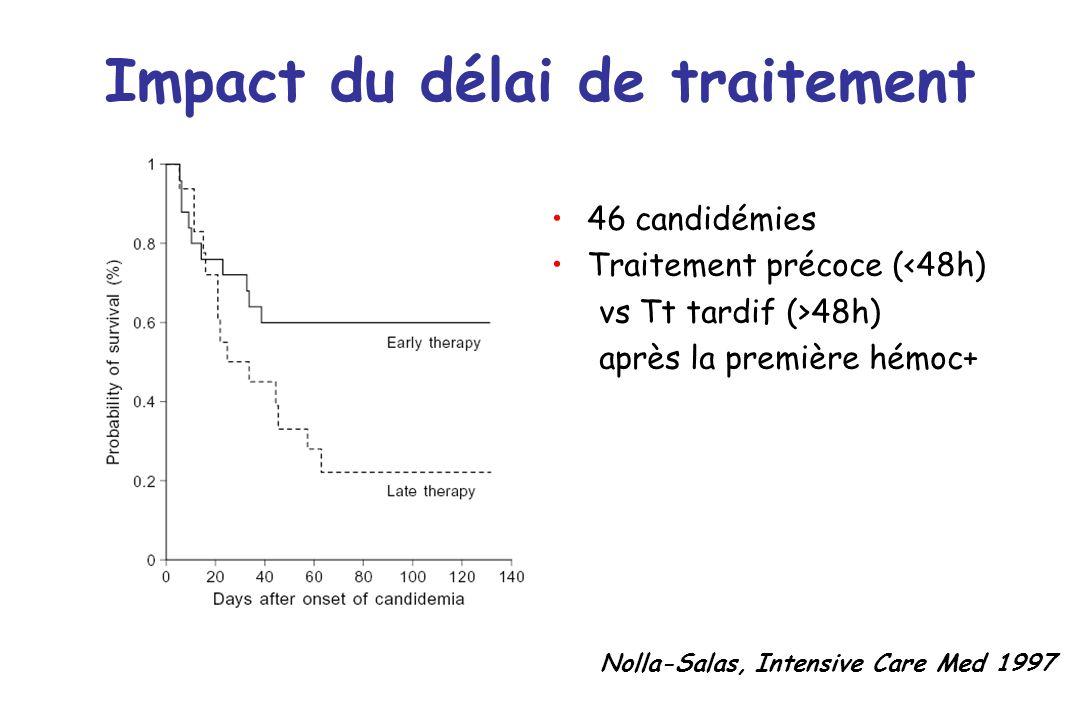 Impact du délai de traitement Nolla-Salas, Intensive Care Med 1997 46 candidémies Traitement précoce (<48h) vs Tt tardif (>48h) après la première hémo