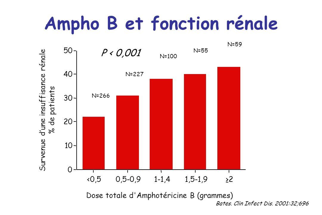 0 10 20 30 40 50 Survenue dune insuffisance rénale % de patients <0,50,5-0,91-1,41,5-1,92 Dose totale d'Amphotéricine B (grammes) N=266 N=227 N=100 N=