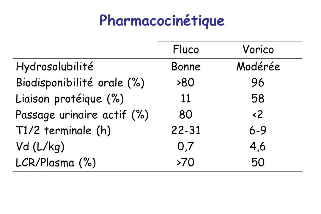 FlucoVorico Hydrosolubilité Biodisponibilité orale (%) Liaison protéique (%) Passage urinaire actif (%) T1/2 terminale (h) Vd (L/kg) LCR/Plasma (%) Bo