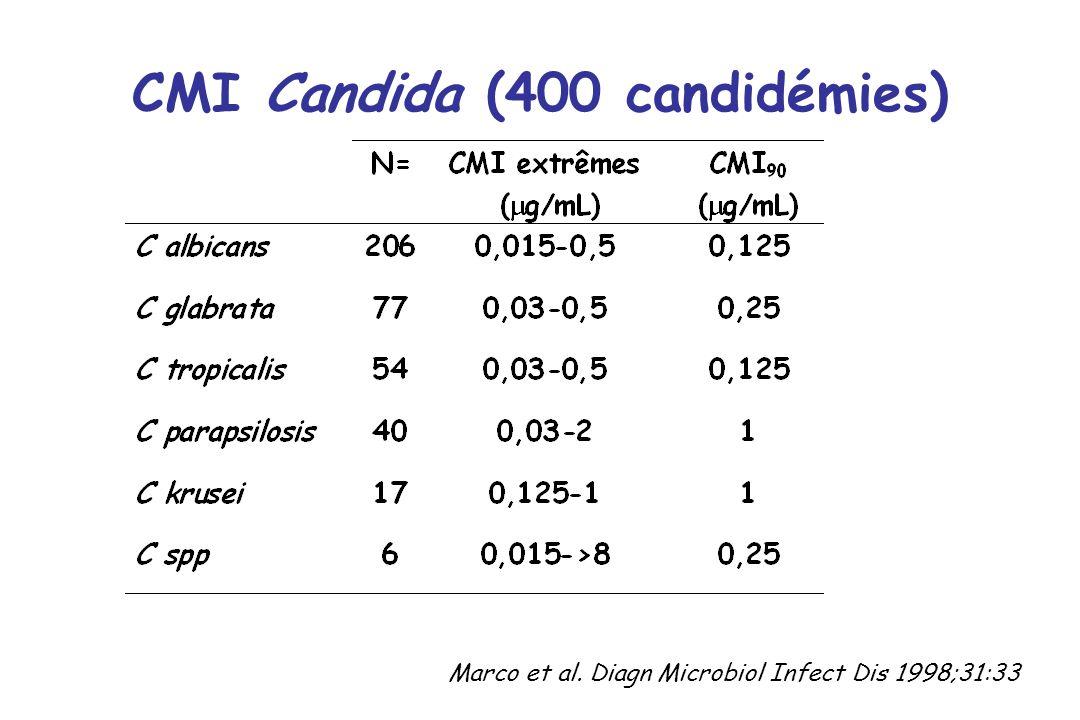 CMI Candida (400 candidémies) Marco et al. Diagn Microbiol Infect Dis 1998;31:33