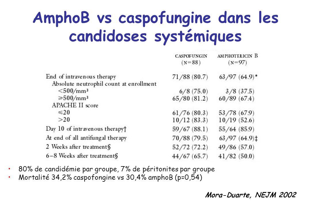 AmphoB vs caspofungine dans les candidoses systémiques Mora-Duarte, NEJM 2002 80% de candidémie par groupe, 7% de péritonites par groupe Mortalité 34,