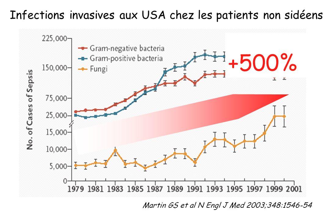 Exposition Odds Ratio Antibiotiques 1.7 Catheter veineux centraux 7.2 Séjour SI > 7 jours 9.8 Colonisation par Candida10.4 Hémodialyse18.1 Invasion Candidémie 5-10/10000 admissions (10% des hémoc) Exogène Endogène Adhésion colonisation neutropnéne brûlure prématurité iléus