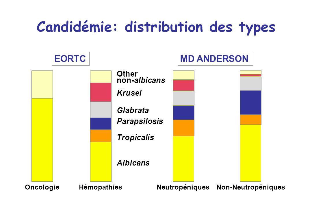 Candidémie: distribution des types Other non-albicans Krusei Glabrata Parapsilosis Tropicalis Albicans Oncologie EORTCMD ANDERSON HémopathiesNeutropén