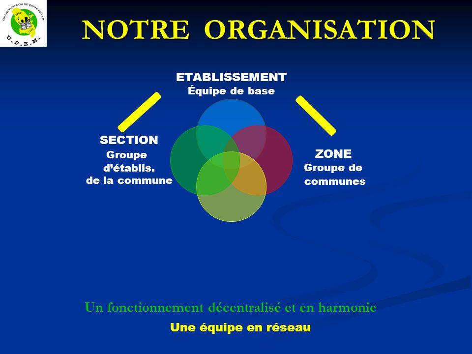 NOTRE ORGANISATION NOTRE ORGANISATION Un fonctionnement décentralisé et en harmonie Une équipe en réseau