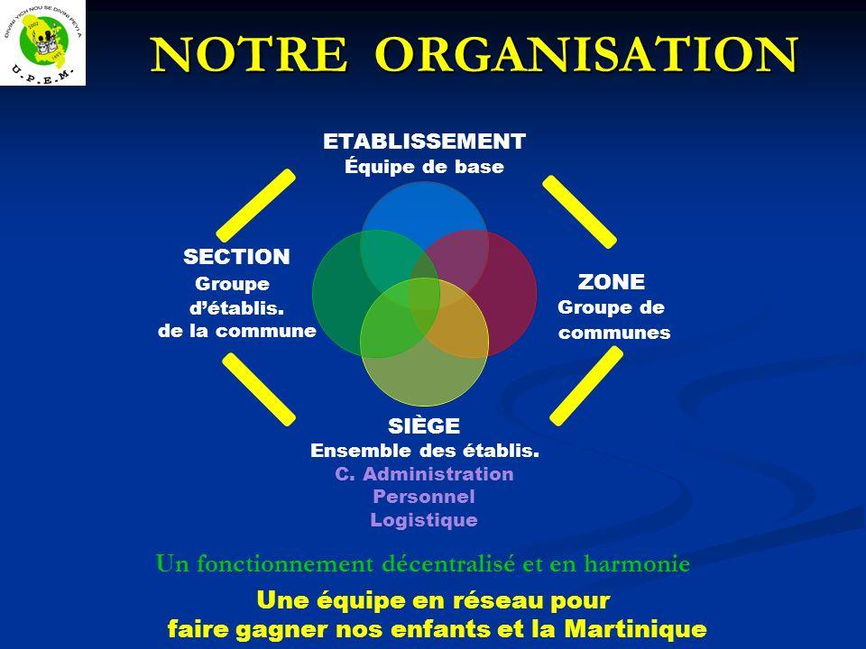 NOTRE ORGANISATION NOTRE ORGANISATION Une équipe en réseau pour faire gagner nos enfants et la Martinique Un fonctionnement décentralisé et en harmonie