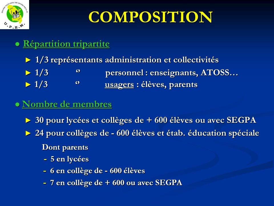 COMPOSITION Répartition tripartite Répartition tripartite 1/3 représentants administration et collectivités 1/3 représentants administration et collec
