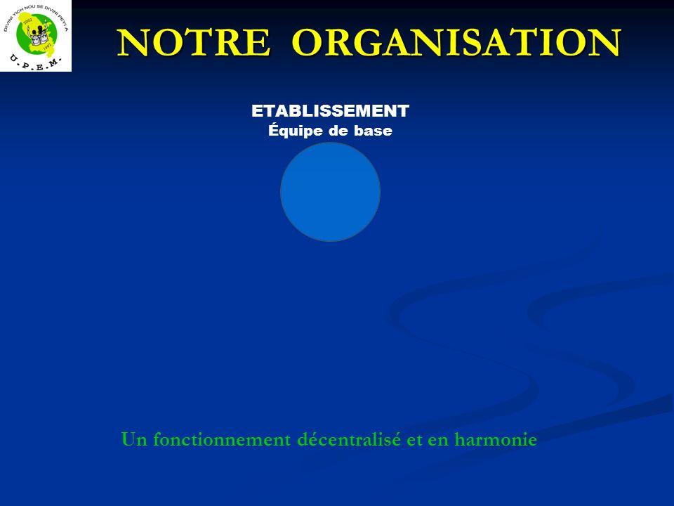 NOTRE ORGANISATION NOTRE ORGANISATION ETABLISSEMENT Équipe de base Un fonctionnement décentralisé et en harmonie