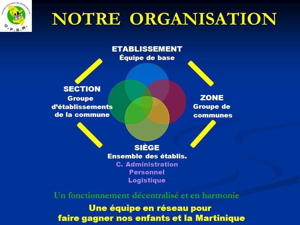 NOTRE ORGANISATION NOTRE ORGANISATION Une équipe en réseau pour faire gagner nos enfants et la Martinique Un fonctionnement décentralisé et en harmoni