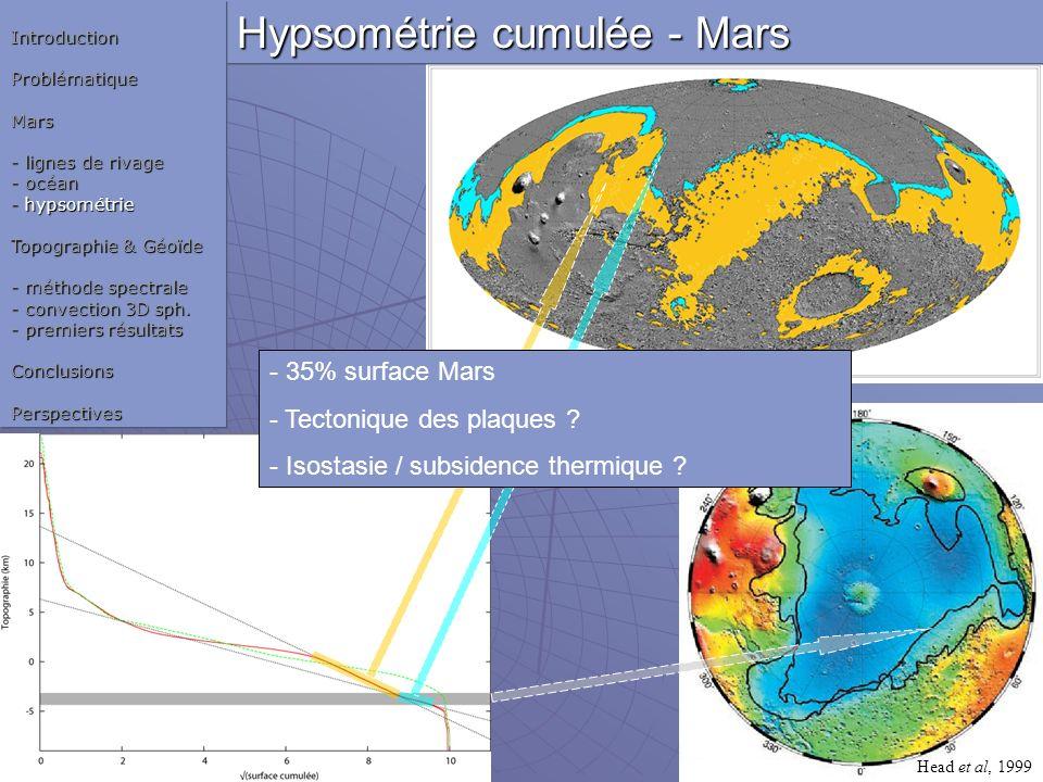 Head et al, 1999 Hypsométrie cumulée - Mars IntroductionProblématiqueMars - lignes de rivage - océan - hypsométrie Topographie & Géoïde - méthode spec