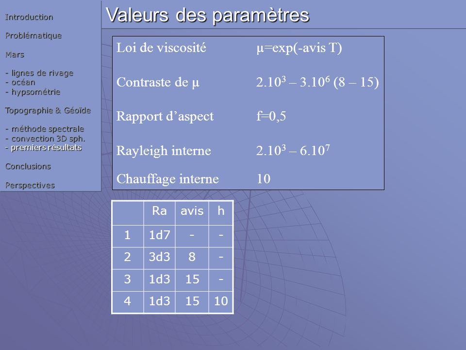 Valeurs des paramètres Loi de viscosité µ=exp(-avis T) Contraste de µ2.10 3 – 3.10 6 (8 – 15) Rapport daspectf=0,5 Rayleigh interne2.10 3 – 6.10 7 Cha