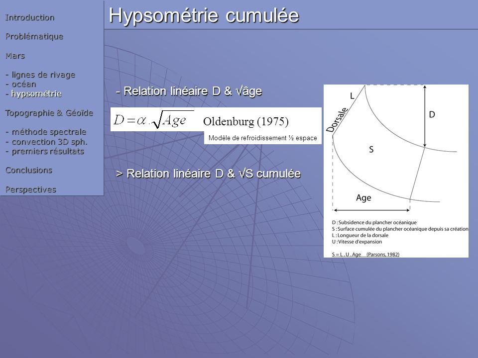 Hypsométrie cumulée IntroductionProblématiqueMars - lignes de rivage - océan - hypsométrie Topographie & Géoïde - méthode spectrale - convection 3D sp