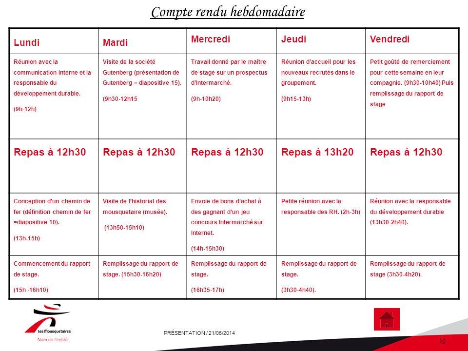 Nom de lentité PRÉSENTATION / 21/05/2014 10 Compte rendu hebdomadaire LundiMardi MercrediJeudiVendredi Réunion avec la communication interne et la responsable du développement durable.