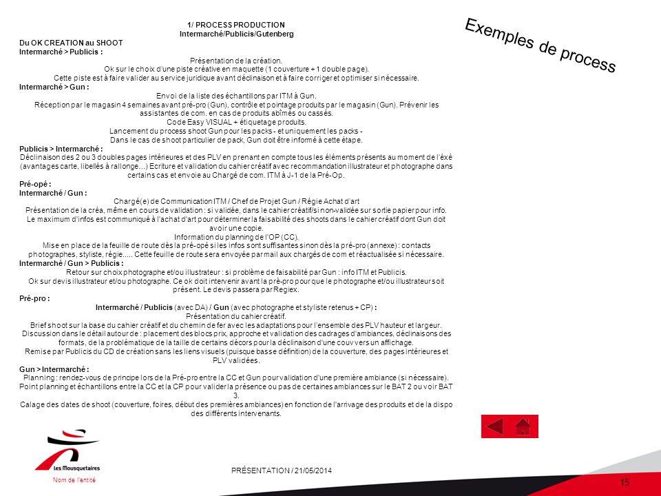 Nom de lentité PRÉSENTATION / 21/05/2014 15 1/ PROCESS PRODUCTION Intermarché/Publicis/Gutenberg Du OK CREATION au SHOOT Intermarché > Publicis : Présentation de la création.