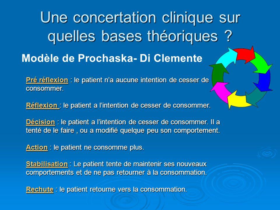 Une concertation clinique sur quelles bases théoriques ? Pré réflexion : le patient na aucune intention de cesser de consommer. Réflexion : le patient