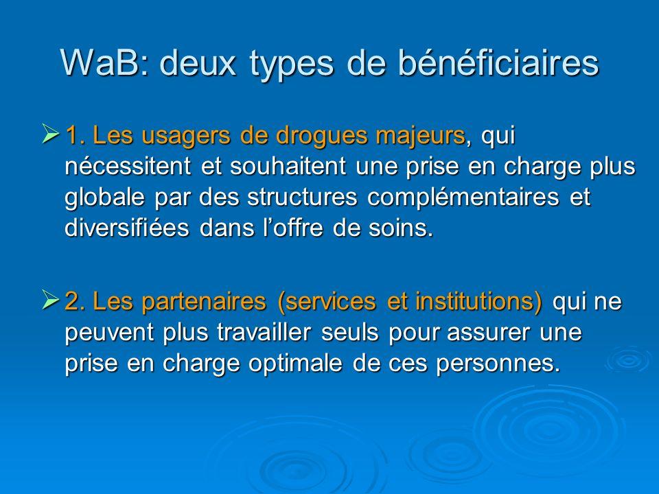 WaB: deux types de bénéficiaires 1. Les usagers de drogues majeurs, qui nécessitent et souhaitent une prise en charge plus globale par des structures