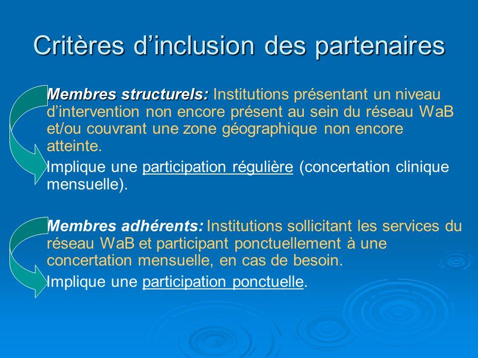 Critères dinclusion des partenaires Membres structurels: Membres structurels: Institutions présentant un niveau dintervention non encore présent au se
