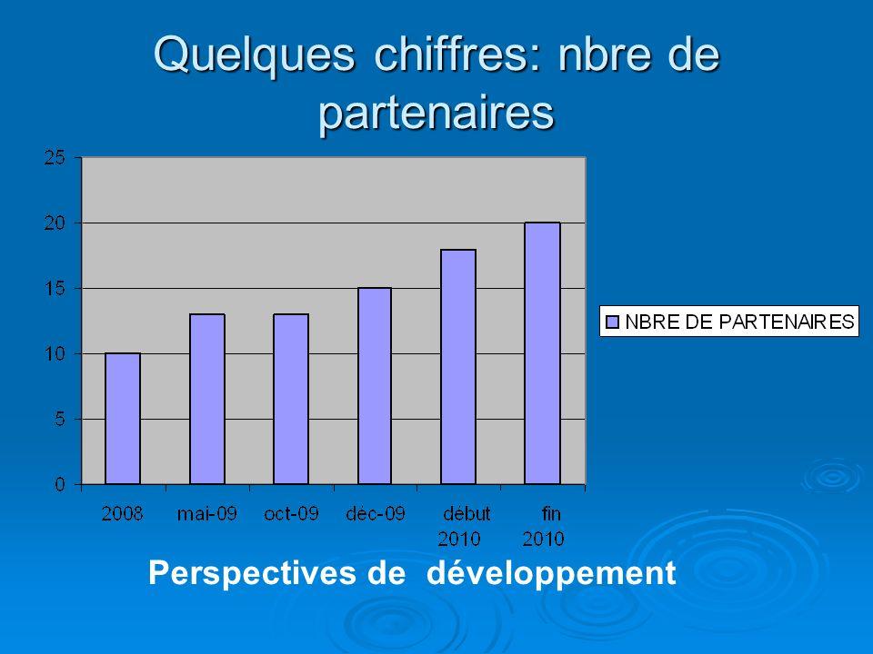 Quelques chiffres: nbre de partenaires Perspectives de développement