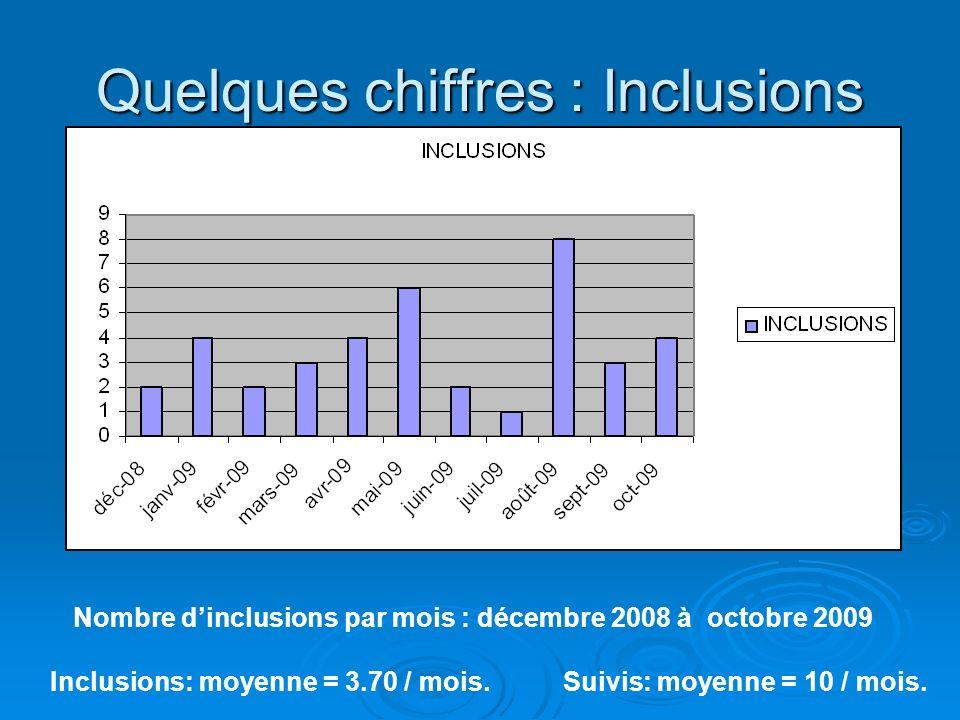 Quelques chiffres : Inclusions Nombre dinclusions par mois : décembre 2008 à octobre 2009 Inclusions: moyenne = 3.70 / mois. Suivis: moyenne = 10 / mo