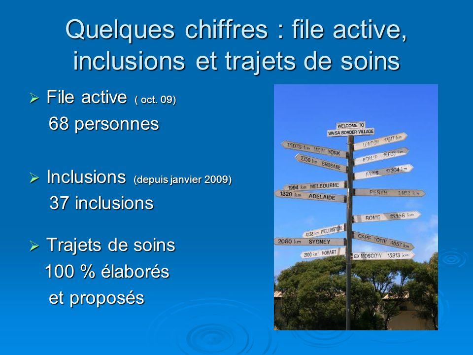 Quelques chiffres : file active, inclusions et trajets de soins File active ( oct. 09) File active ( oct. 09) 68 personnes 68 personnes Inclusions (de