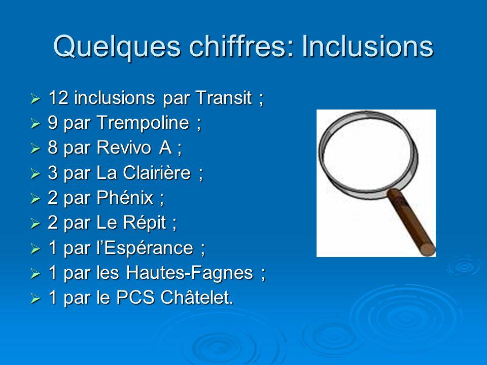 Quelques chiffres: Inclusions 12 inclusions par Transit ; 12 inclusions par Transit ; 9 par Trempoline ; 9 par Trempoline ; 8 par Revivo A ; 8 par Rev