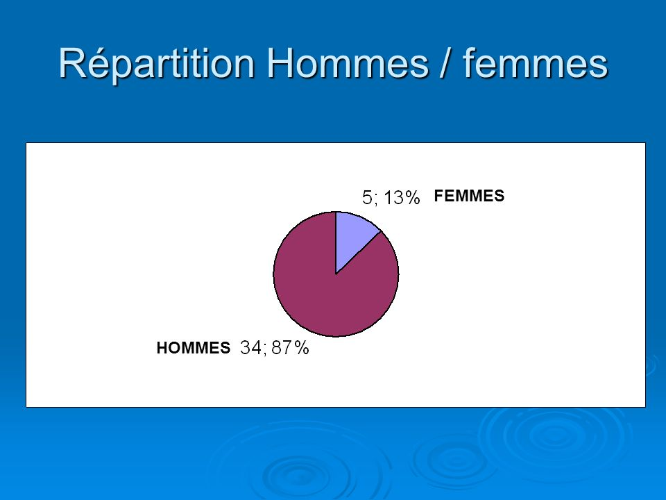 Répartition Hommes / femmes FEMMES Hommes HOMMES